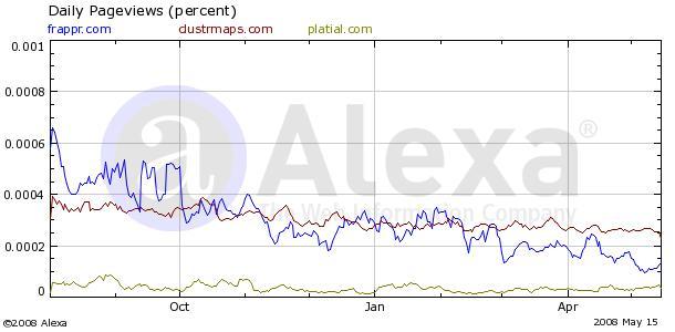 Frappr (blue) vs ClustrMaps (purple) vs Platial (off-green) page views
