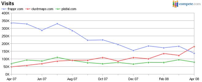 Frappr (blue) vs ClustrMaps (red) vs Platial (green), monthly visits
