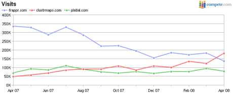 Frappr (blue) vs ClustrMaps (red) vs Platial (green), monthly visits
